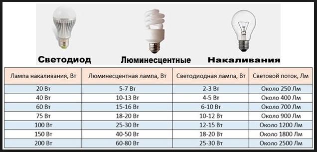 tablitsa_sootnoshenija_moshnosti_lamp.pn